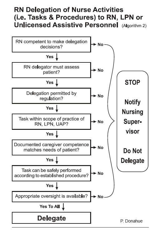 Algorithm 2 Accept Or Reject An Assignment Nursing