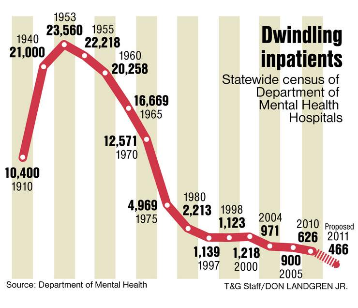 Dmh Could Lose 160 In Unit Beds 2011 News Archive News